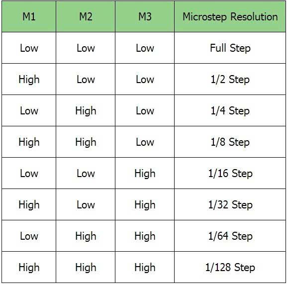 Регулировка микрошага драйверов LV8729